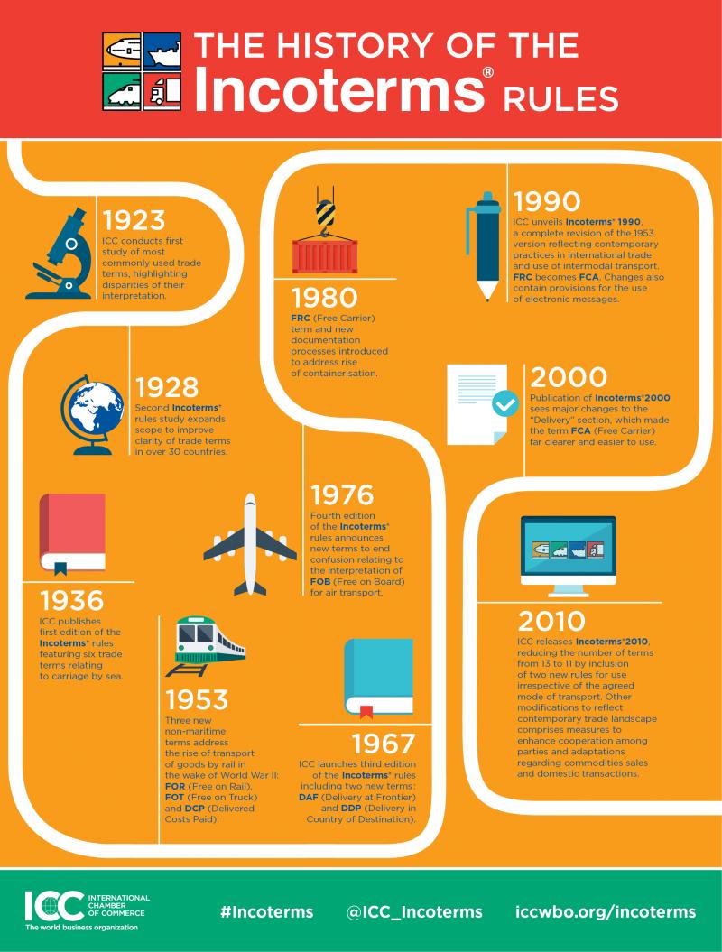 lịch sử Incoterms qua các năm