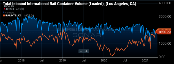 Empty-container rush signals worst yet to come for shipping community